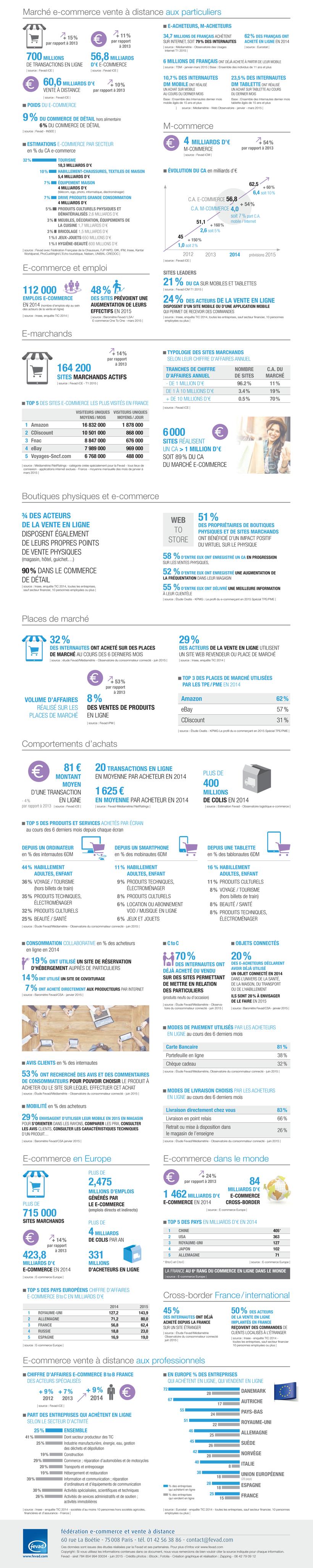 Quelques chiffres clés et tendances du e-commerce en ...